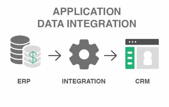 Application Data Integration